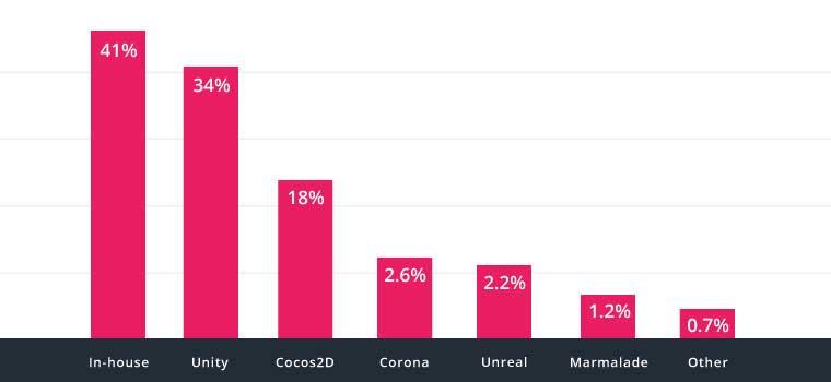 Gráfico:34% dos 1000 maiores jogos móveis grátis são Made with Unity